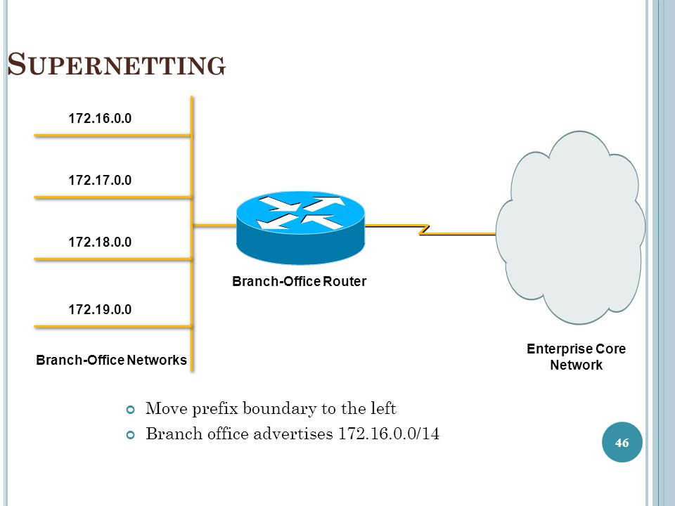 Enterprise Core Network Branch-Office Networks