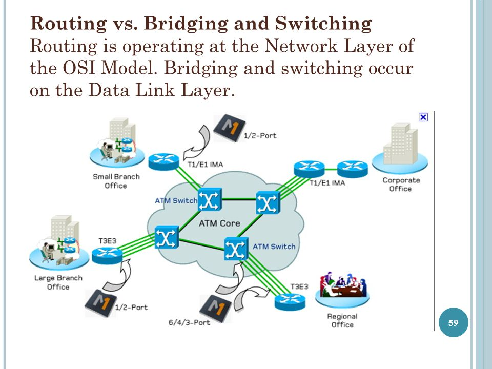 Routing vs. Bridging and Switching Routing is operating at the Network Layer of the OSI Model.