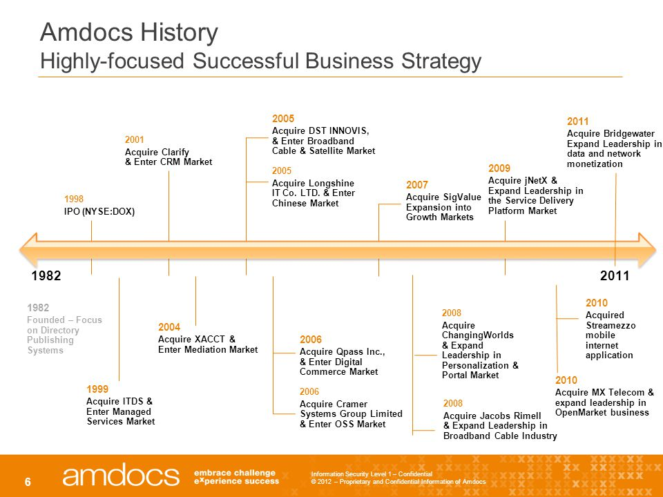 Amdocs History Highly-focused Successful Business Strategy