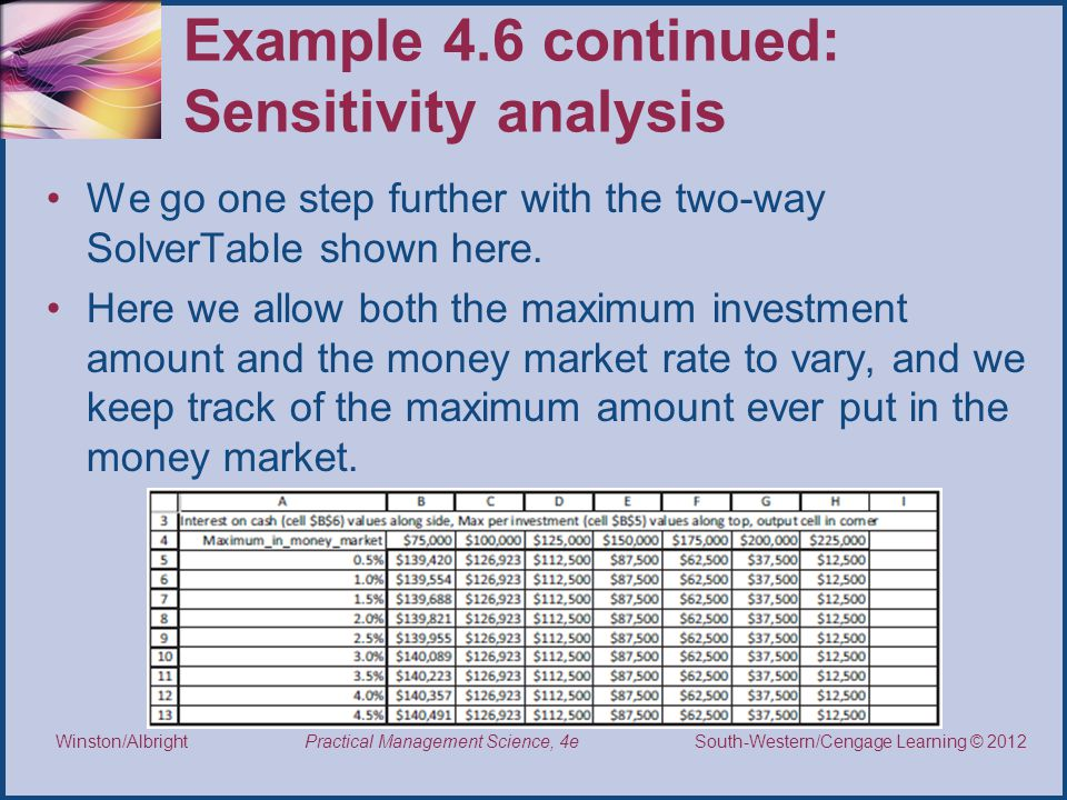 Example 4.6 continued: Sensitivity analysis