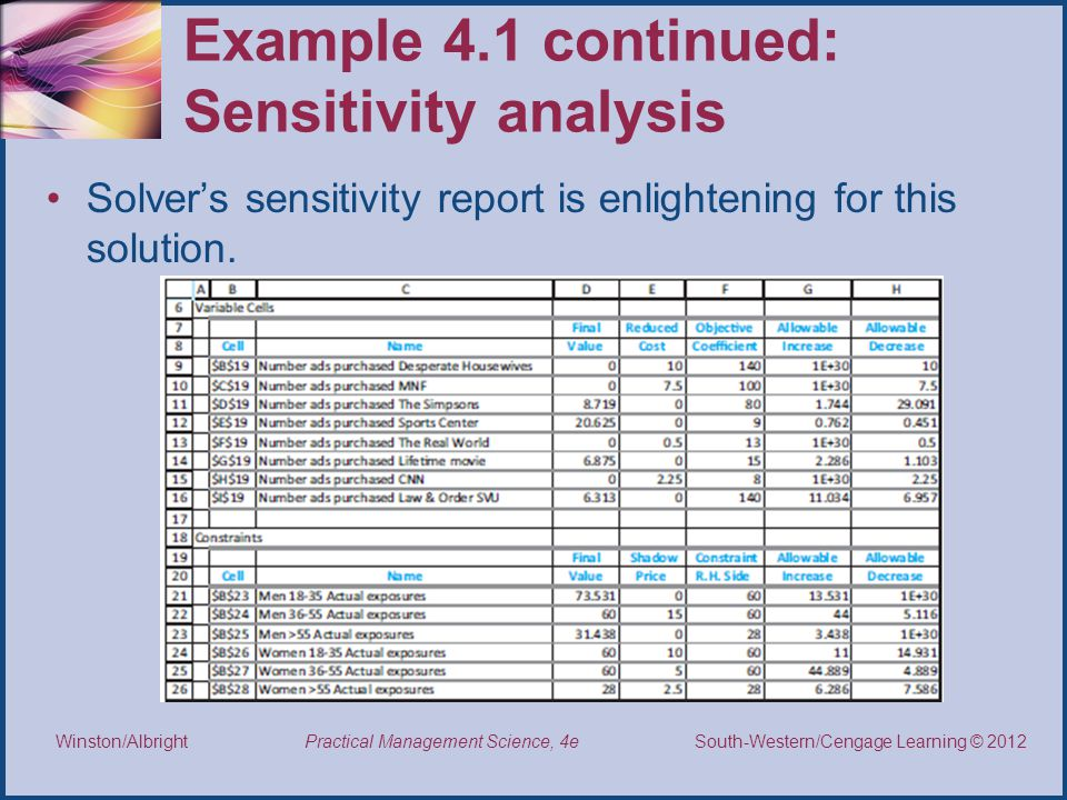 Example 4.1 continued: Sensitivity analysis