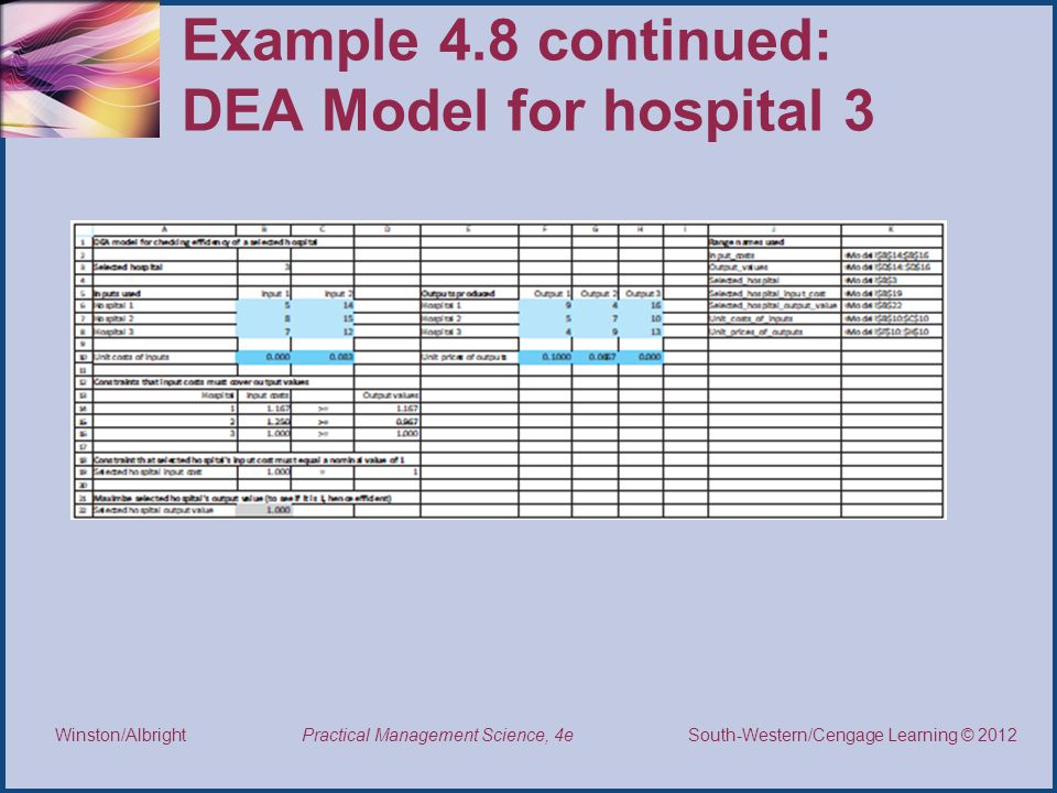 Example 4.8 continued: DEA Model for hospital 3