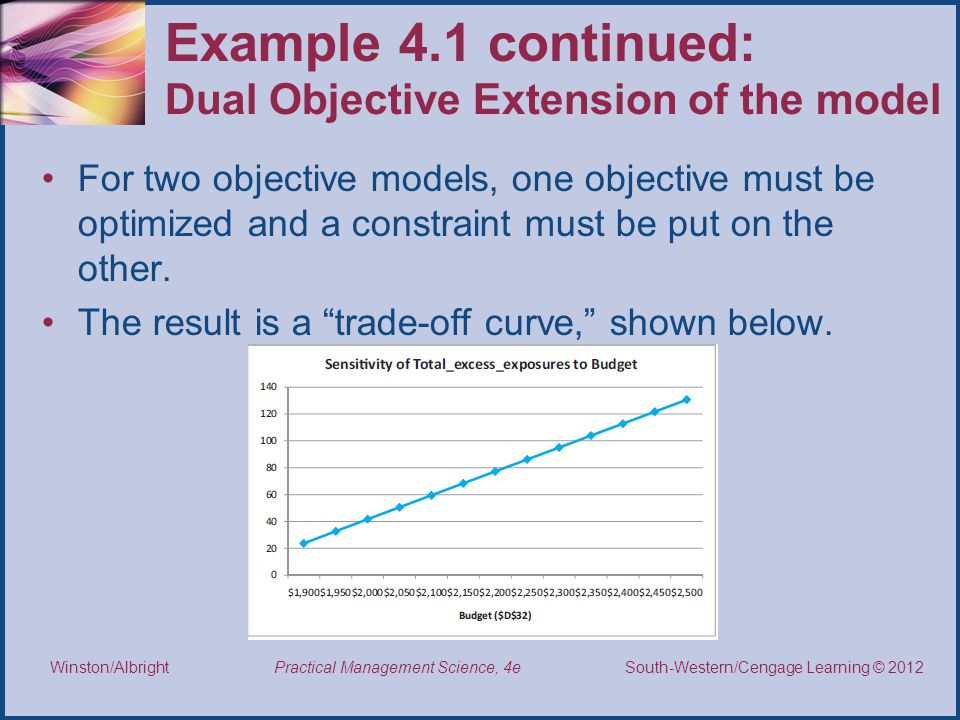 Example 4.1 continued: Dual Objective Extension of the model