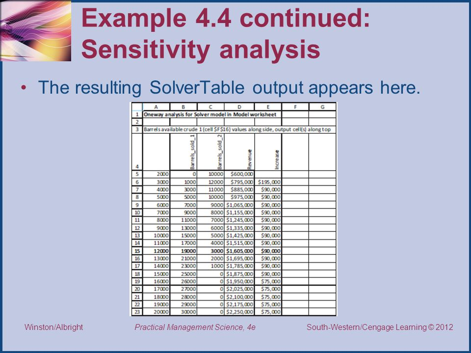 Example 4.4 continued: Sensitivity analysis