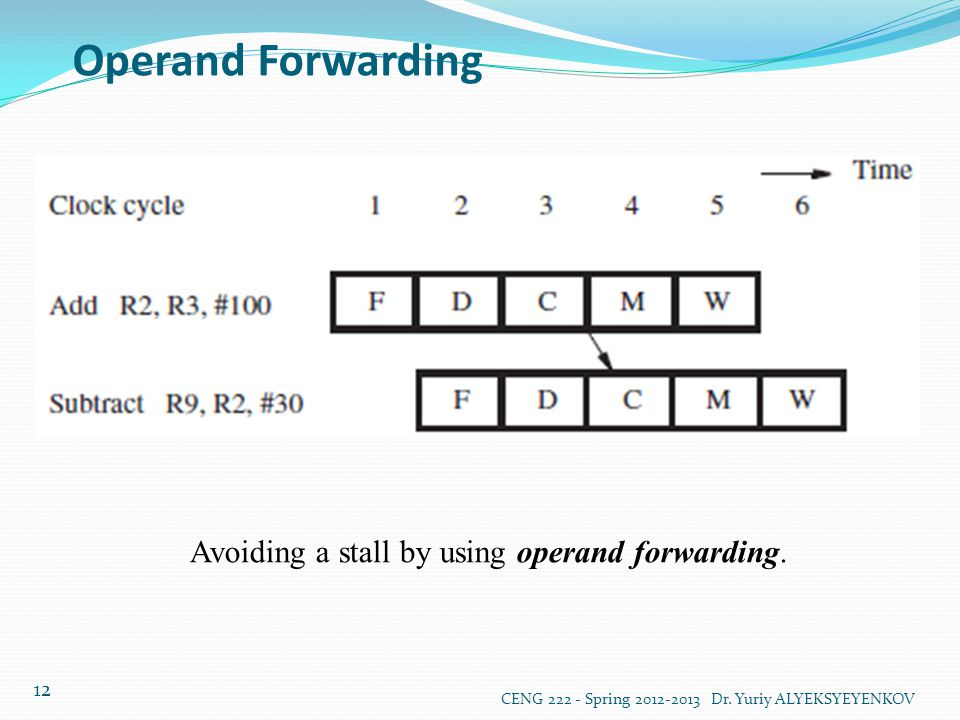 Avoiding a stall by using operand forwarding.