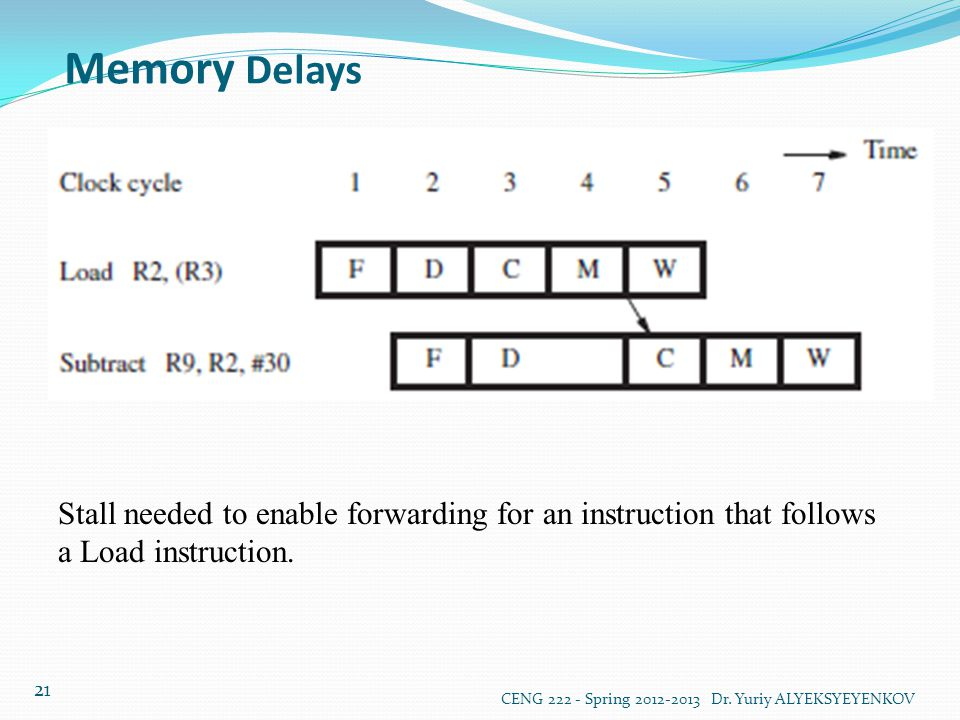 Memory Delays Stall needed to enable forwarding for an instruction that follows a Load instruction.
