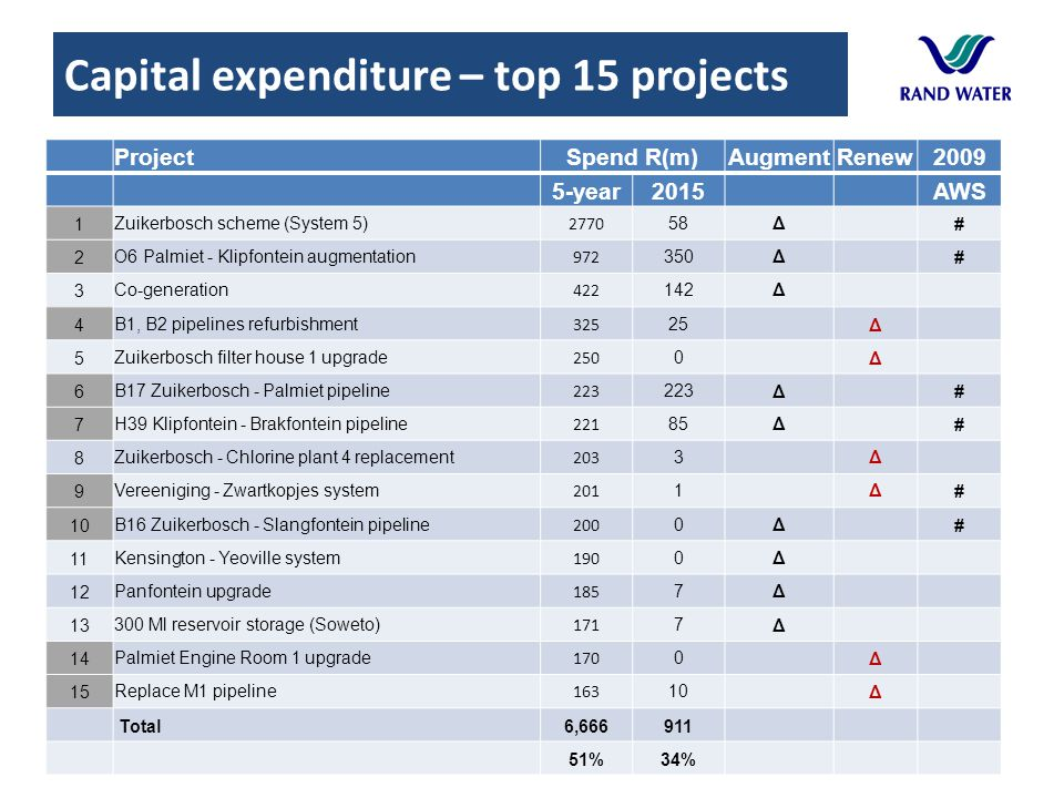 Capital expenditure – top 15 projects