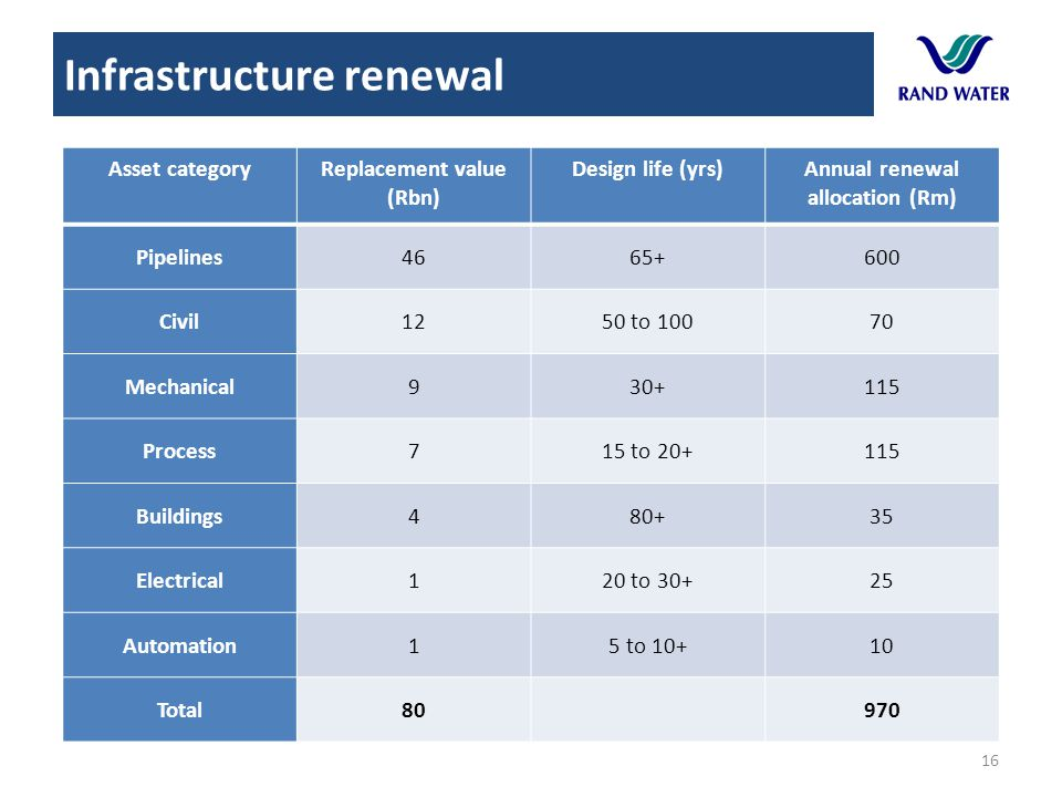 Infrastructure renewal