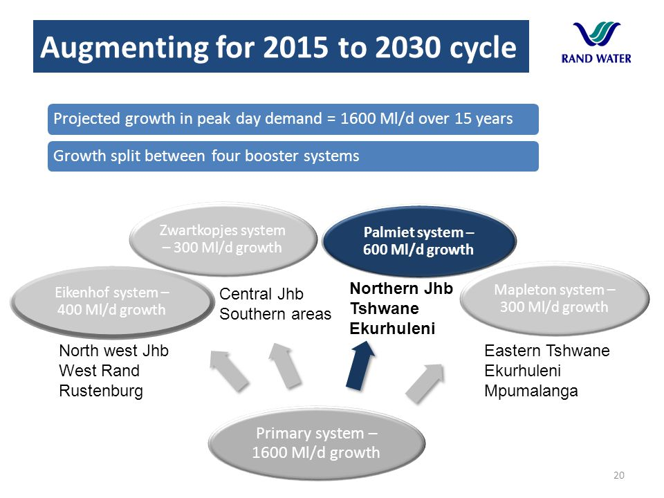 Augmenting for 2015 to 2030 cycle