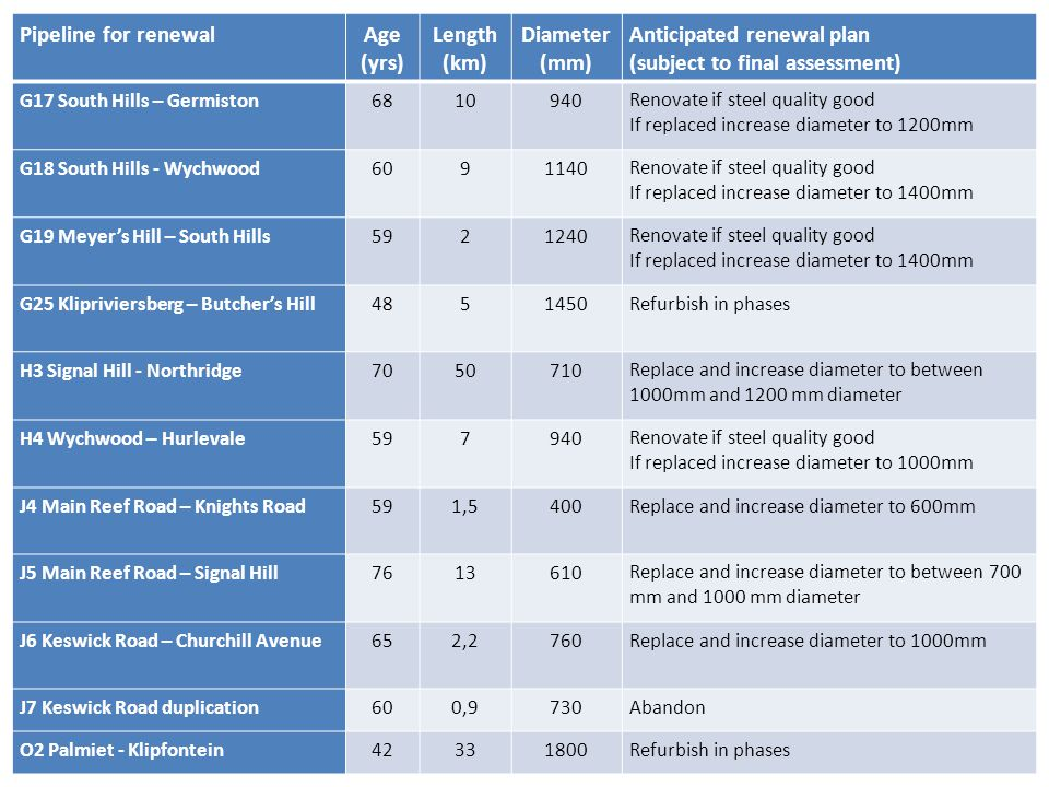 Palmiet Augmentation Pipeline for renewal Age (yrs) Length (km)