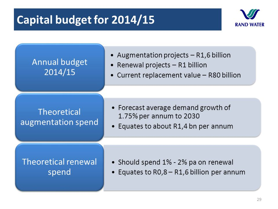 Capital budget for 2014/15 Annual budget 2014/15