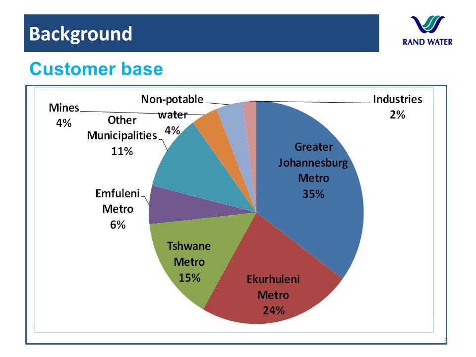 Background Customer base Historical growth Projected growth