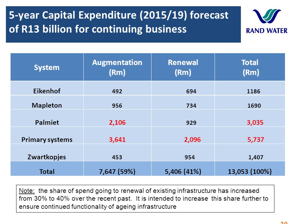 5-year Capital Expenditure (2015/19) forecast of R13 billion for continuing business