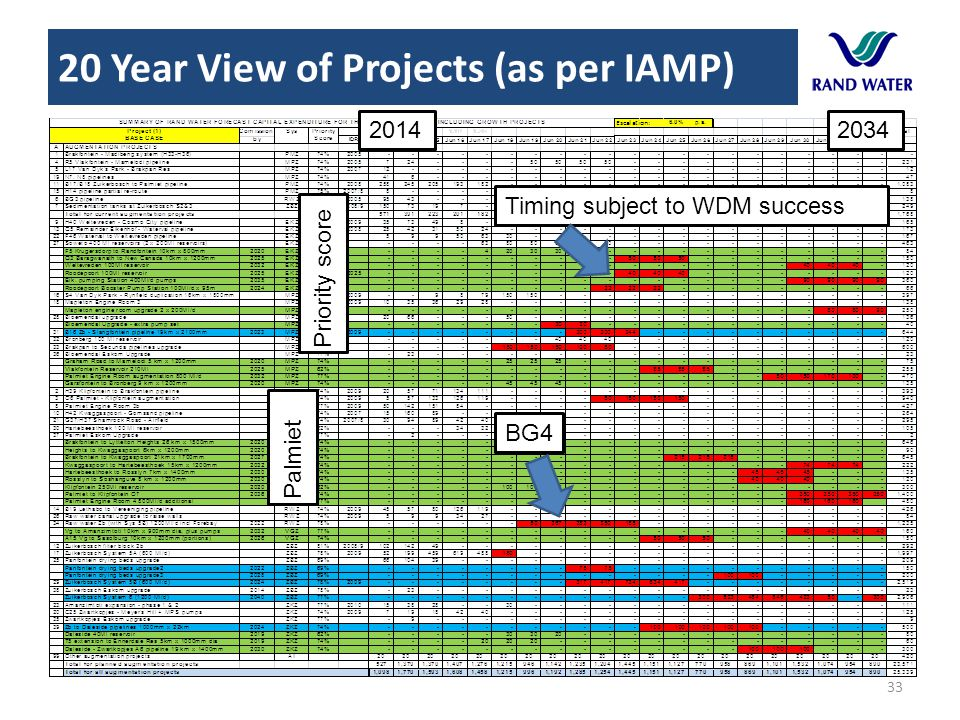 20 Year View of Projects (as per IAMP)