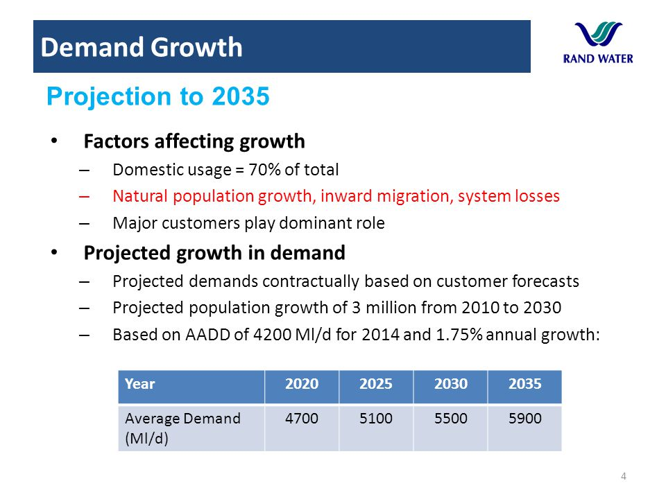 Demand Growth Projection to 2035 Factors affecting growth
