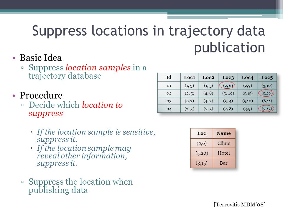 Suppress locations in trajectory data publication