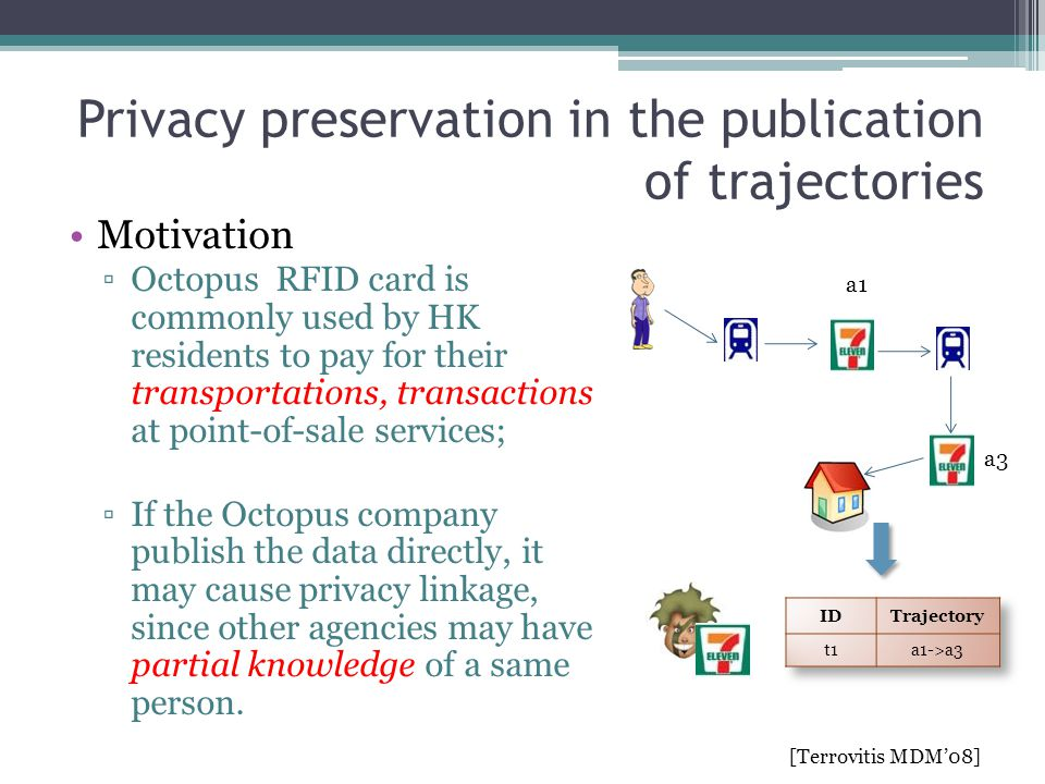 Privacy preservation in the publication of trajectories