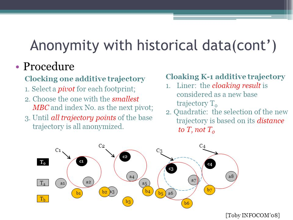 Anonymity with historical data(cont')