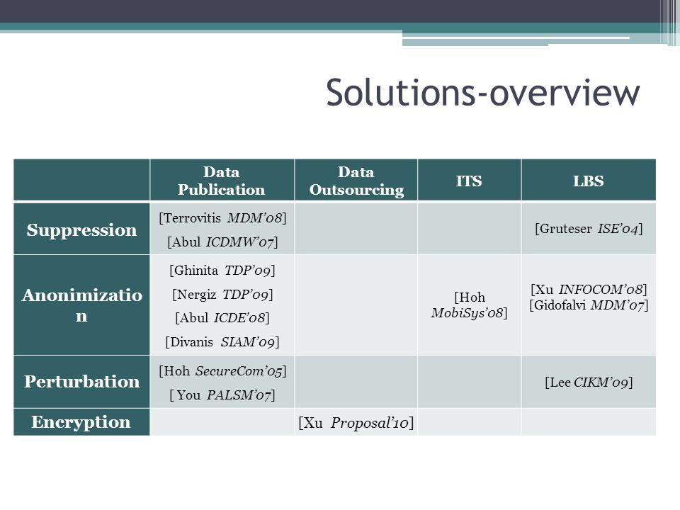 Solutions-overview Suppression Anonimization Perturbation Encryption