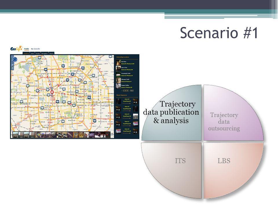 Scenario #1 Trajectory data publication & analysis LBS ITS