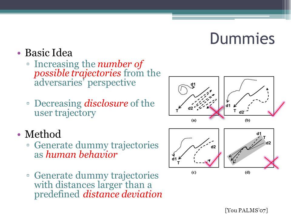 Dummies Basic Idea Method