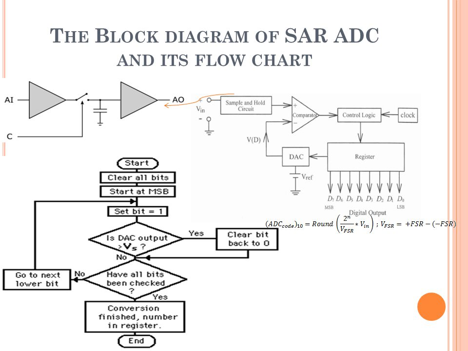 The Block diagram of SAR ADC and its flow chart