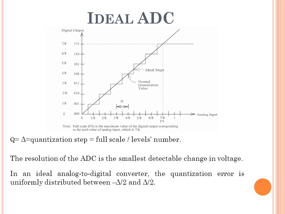 Ideal ADC Q= Δ=quantization step = full scale / levels' number.