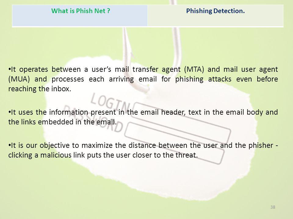 What is Phish Net Phishing Detection.
