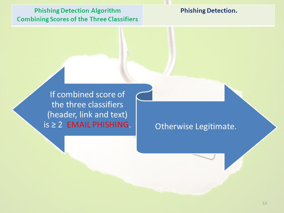 Phishing Detection Algorithm Combining Scores of the Three Classifiers