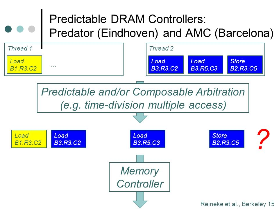 Predictable DRAM Controllers: Predator (Eindhoven) and AMC (Barcelona)