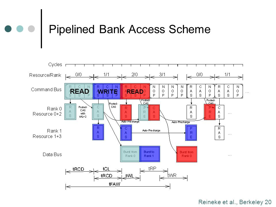 Pipelined Bank Access Scheme