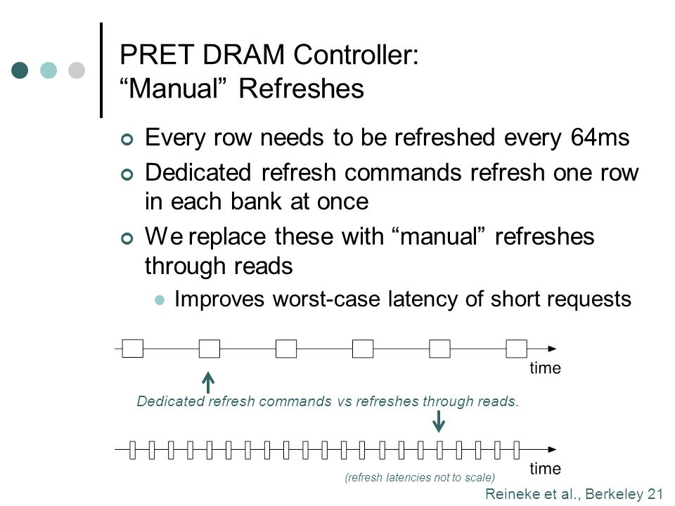PRET DRAM Controller: Manual Refreshes