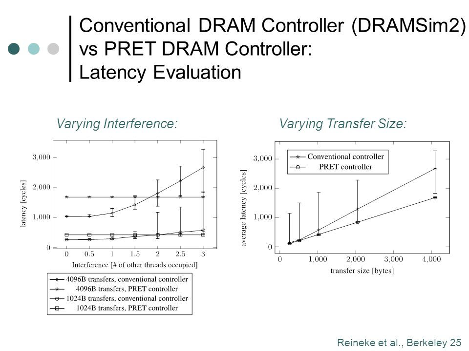 Conventional DRAM Controller (DRAMSim2) vs PRET DRAM Controller: Latency Evaluation