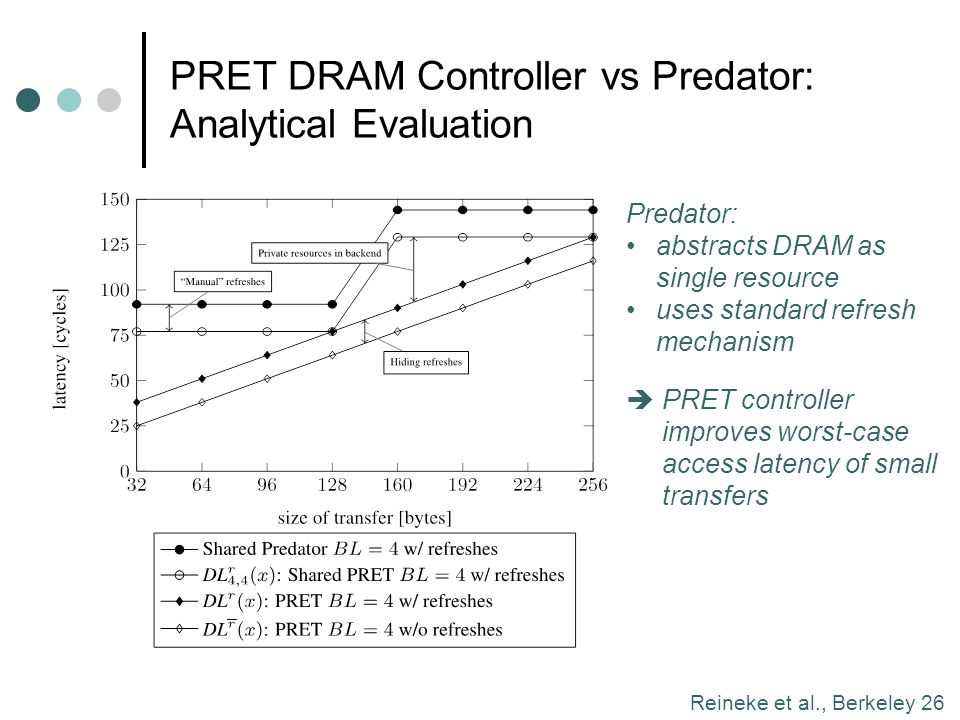 PRET DRAM Controller vs Predator: Analytical Evaluation