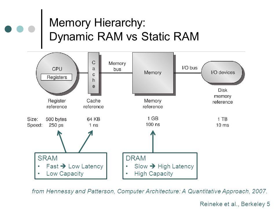 Memory Hierarchy: Dynamic RAM vs Static RAM