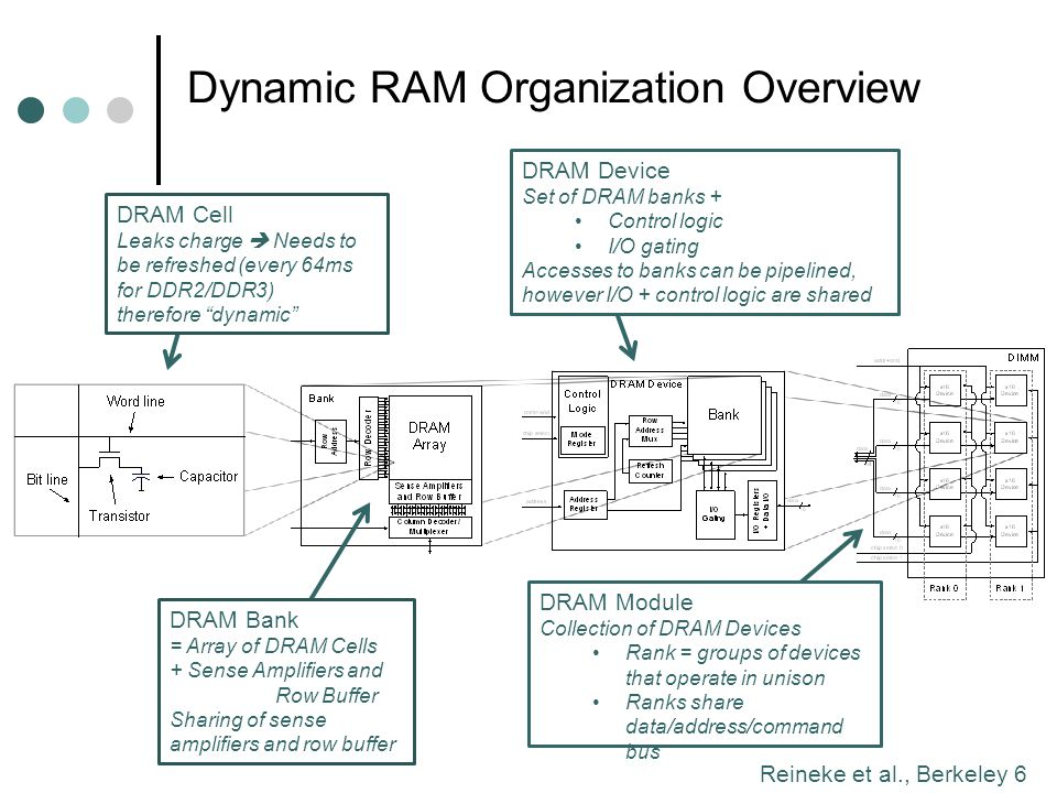 Dynamic RAM Organization Overview