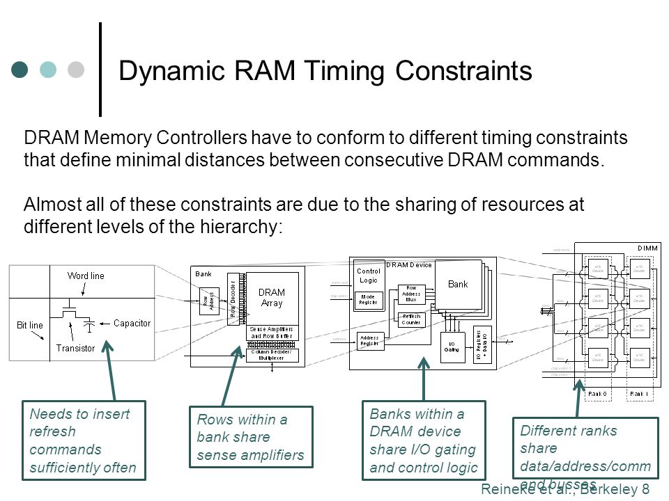 Dynamic RAM Timing Constraints