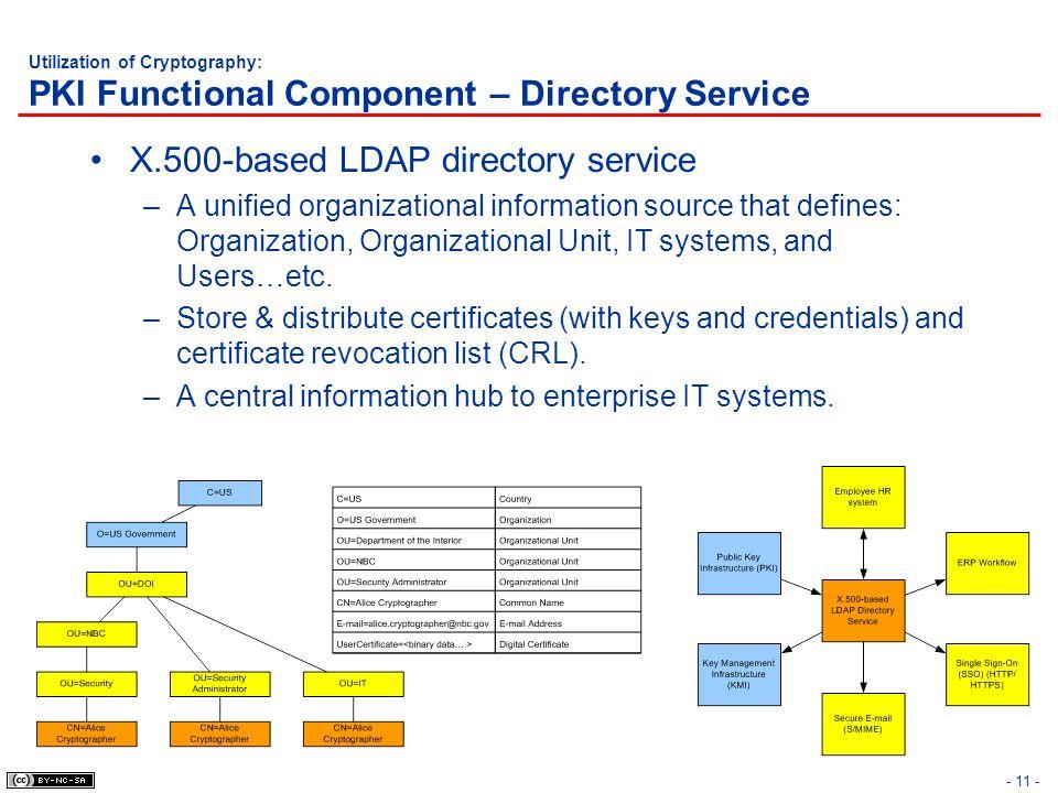 X.500-based LDAP directory service