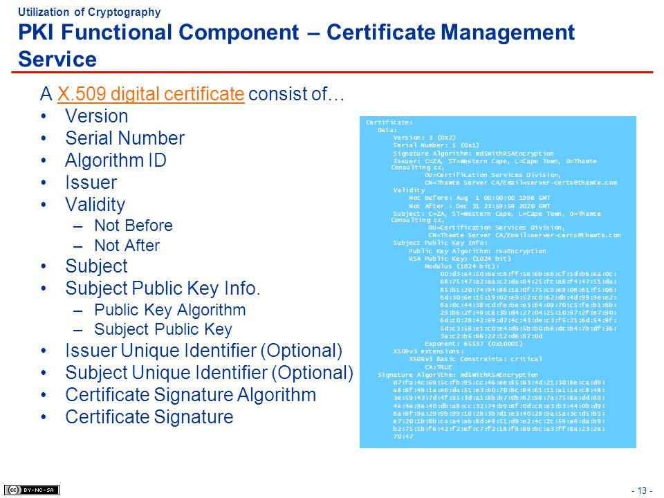 A X.509 digital certificate consist of… Version Serial Number
