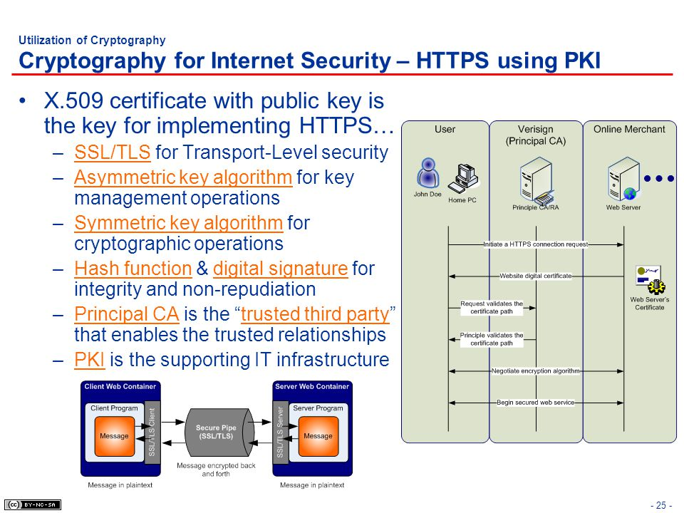 X.509 certificate with public key is the key for implementing HTTPS…