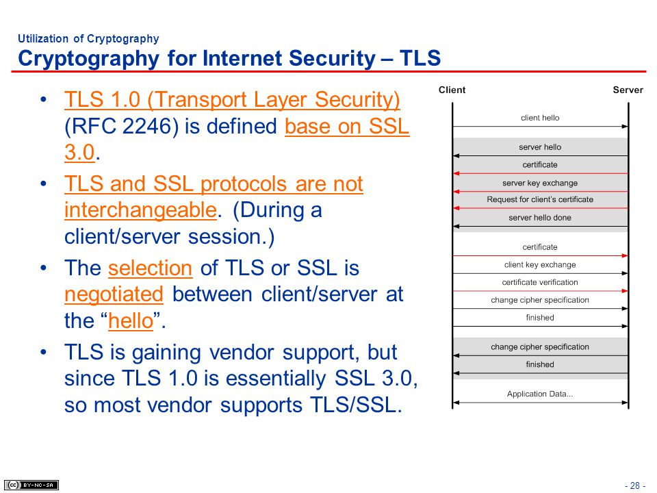 Utilization of Cryptography Cryptography for Internet Security – TLS
