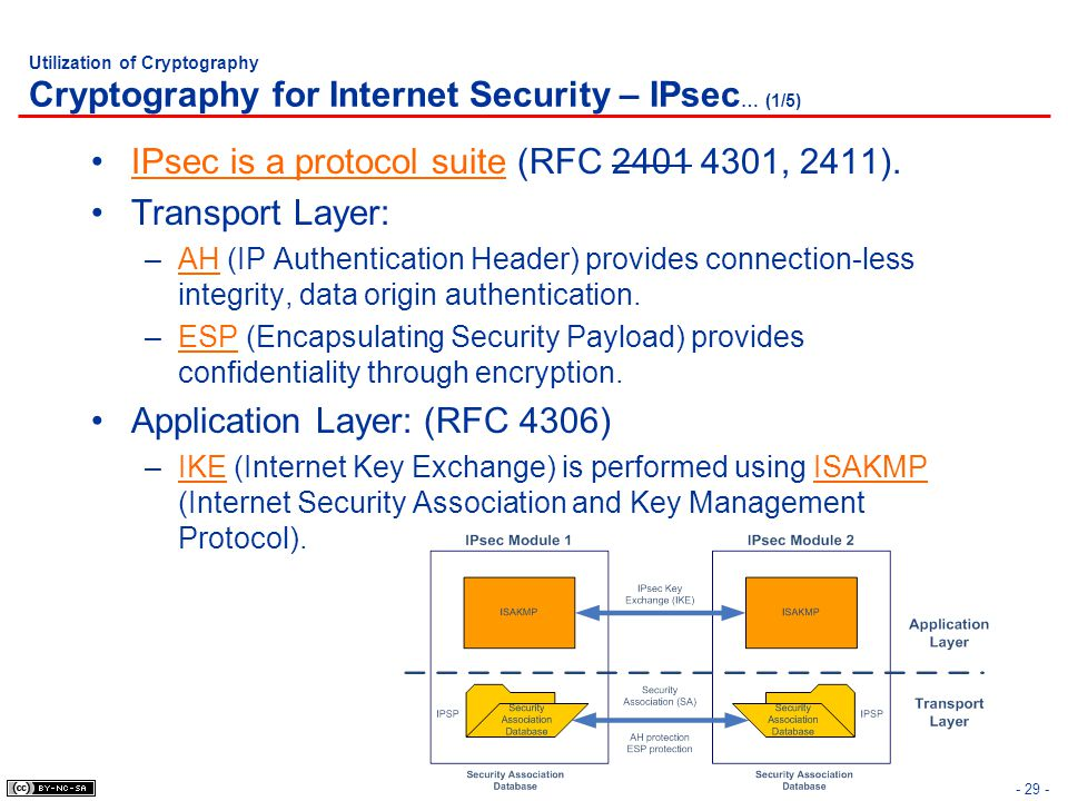 IPsec is a protocol suite (RFC , 2411). Transport Layer: