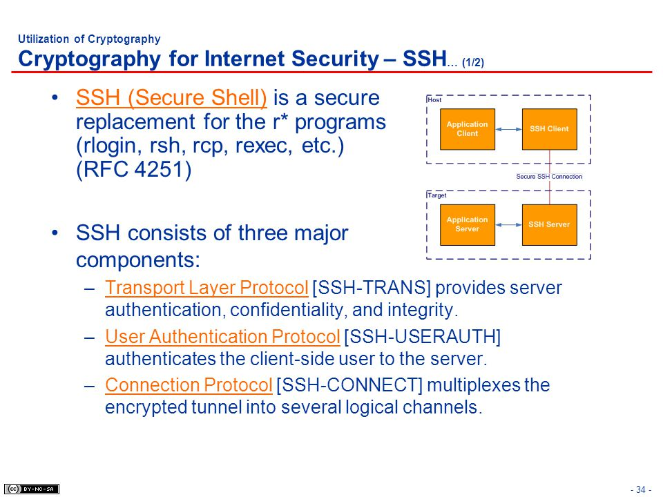 SSH consists of three major components:
