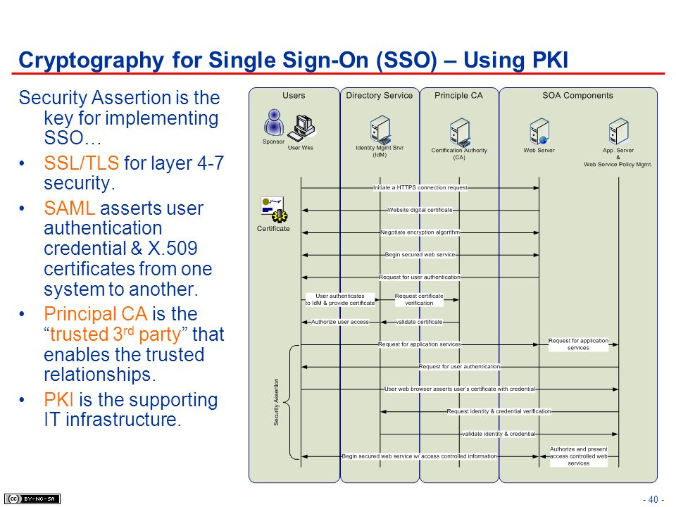 Cryptography for Single Sign-On (SSO) – Using PKI