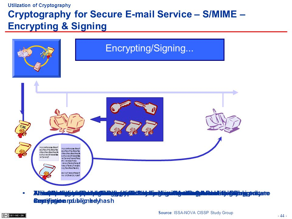 Encrypting/Signing... Alice Bob Entrust Profile