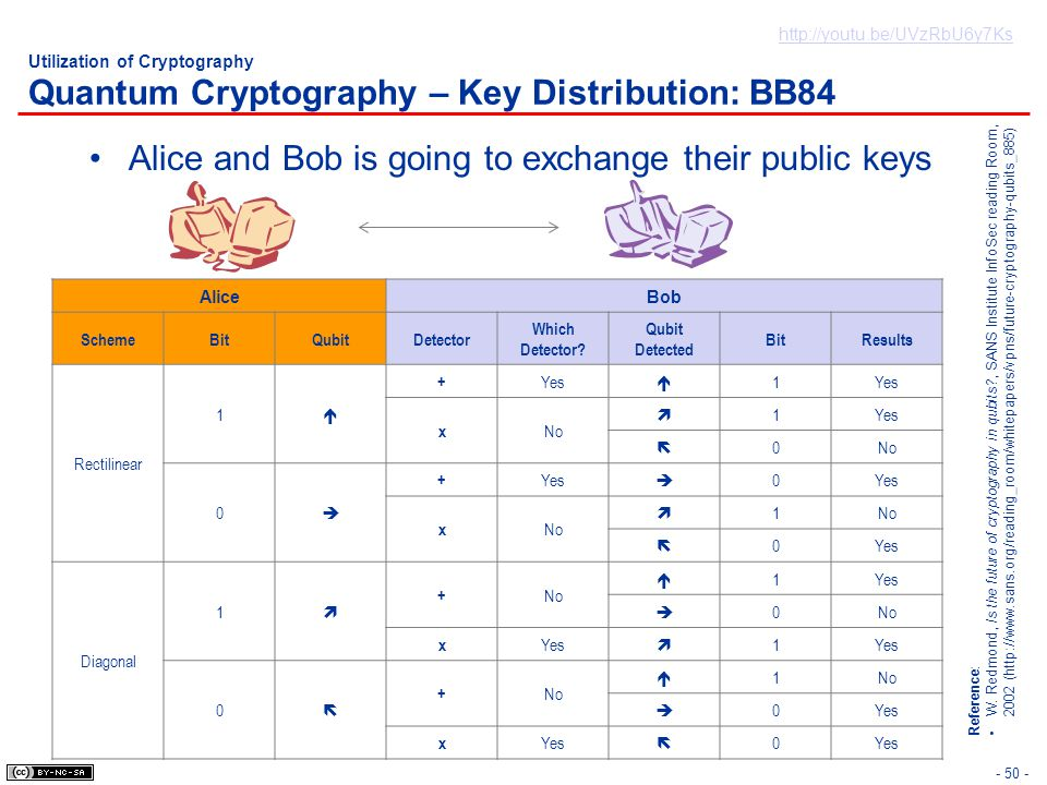 Alice and Bob is going to exchange their public keys