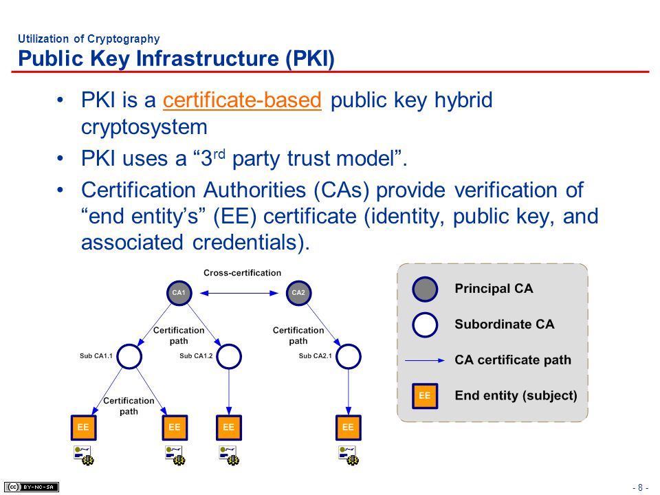 Utilization of Cryptography Public Key Infrastructure (PKI)