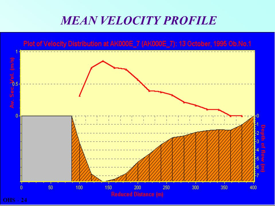 MEAN VELOCITY PROFILE OHS - 24