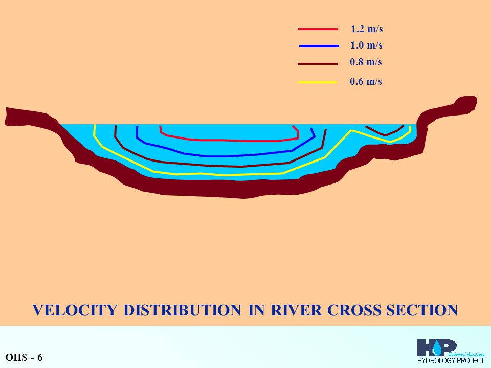 VELOCITY DISTRIBUTION IN RIVER CROSS SECTION