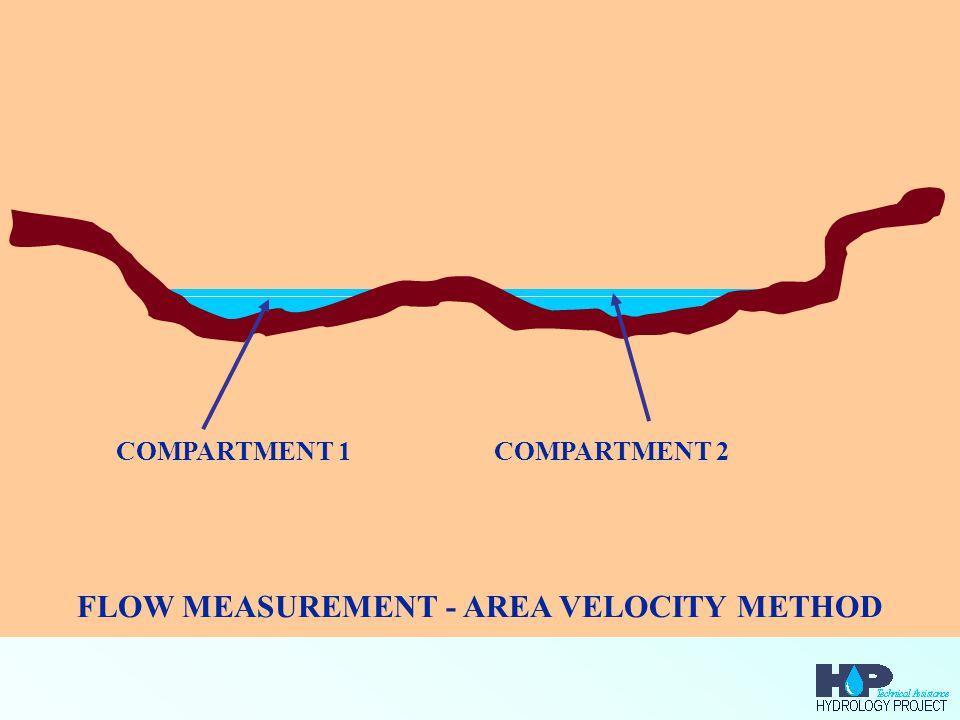 FLOW MEASUREMENT - AREA VELOCITY METHOD